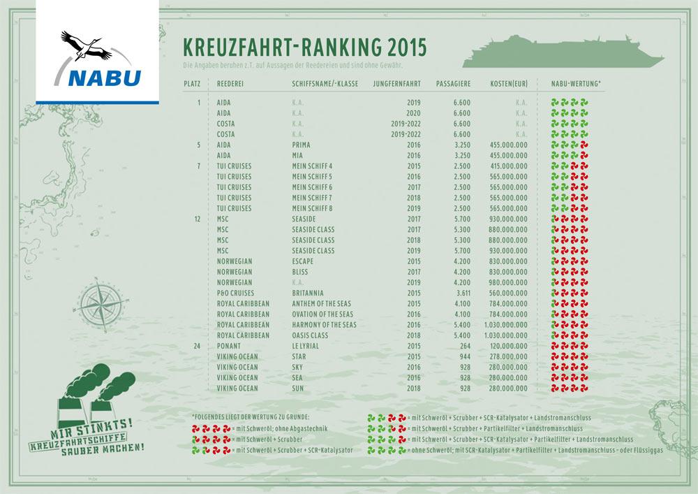 Aktuelles Ranking des NABU © NABU